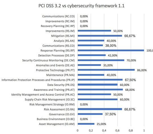 Comparison NIST - Cybersecurity framework against PCI DSS